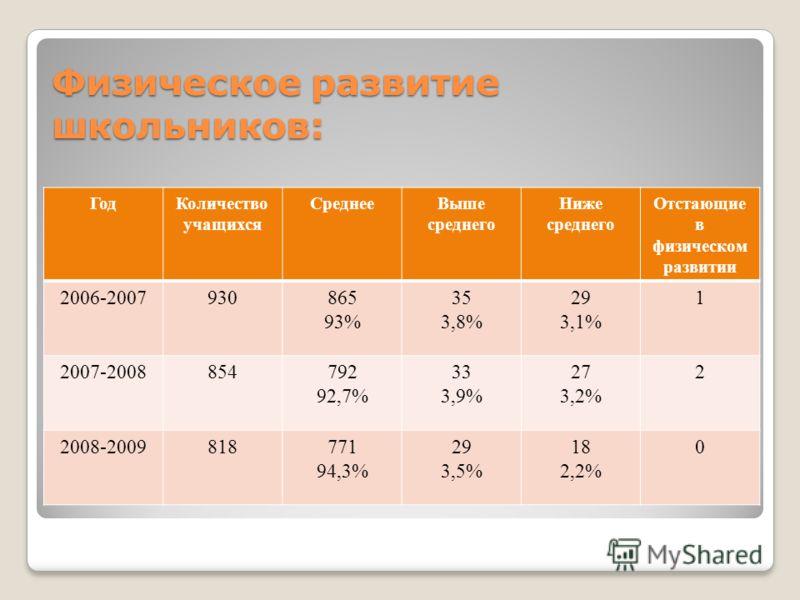 Физическое развитие школьников: ГодКоличество учащихся СреднееВыше среднего Ниже среднего Отстающие в физическом развитии 2006-2007930865 93% 35 3,8% 29 3,1% 1 2007-2008854792 92,7% 33 3,9% 27 3,2% 2 2008-2009818771 94,3% 29 3,5% 18 2,2% 0