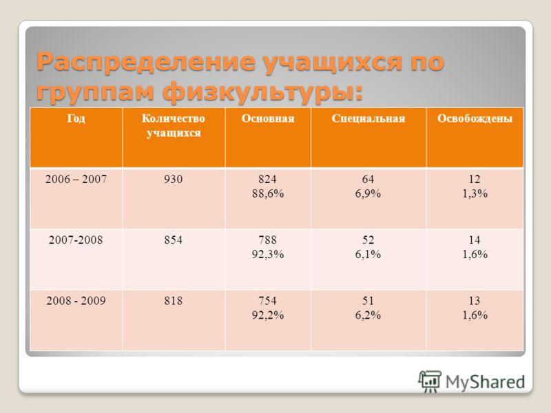 Распределение учащихся по группам физкультуры: ГодКоличество учащихся ОсновнаяСпециальнаяОсвобождены 2006 – 2007930824 88,6% 64 6,9% 12 1,3% 2007-2008854788 92,3% 52 6,1% 14 1,6% 2008 - 2009818754 92,2% 51 6,2% 13 1,6%