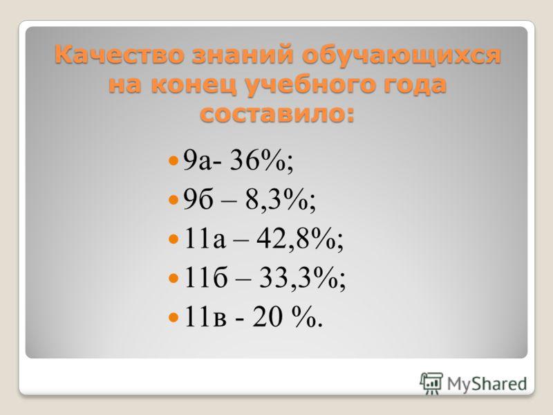Качество знаний обучающихся на конец учебного года составило: 9а- 36%; 9б – 8,3%; 11а – 42,8%; 11б – 33,3%; 11в - 20 %.