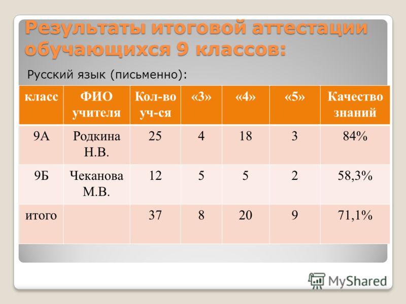Результаты итоговой аттестации обучающихся 9 классов: Русский язык (письменно): классФИО учителя Кол-во уч-ся «3»«4»«5»Качество знаний 9АРодкина Н.В. 25418384% 9БЧеканова М.В. 1255258,3% итого37820971,1%
