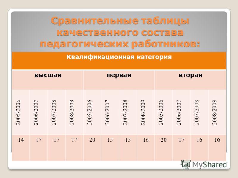 Сравнительные таблицы качественного состава педагогических работников: Квалификационная категория высшаяперваявторая 2005/20062006/20072007/20082008/20092005/20062006/20072007/20082008/20092005/20062006/20072007/20082008/2009 1417 2015 16201716