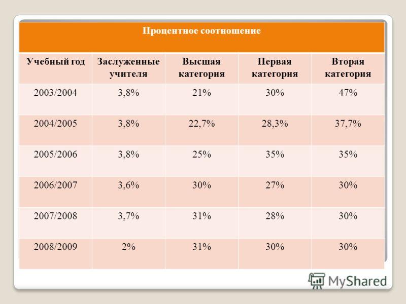 Процентное соотношение Учебный годЗаслуженные учителя Высшая категория Первая категория Вторая категория 2003/20043,8%21%30%47% 2004/20053,8%22,7%28,3%37,7% 2005/20063,8%25%35% 2006/20073,6%30%27%30% 2007/20083,7%31%28%30% 2008/20092%31%30%
