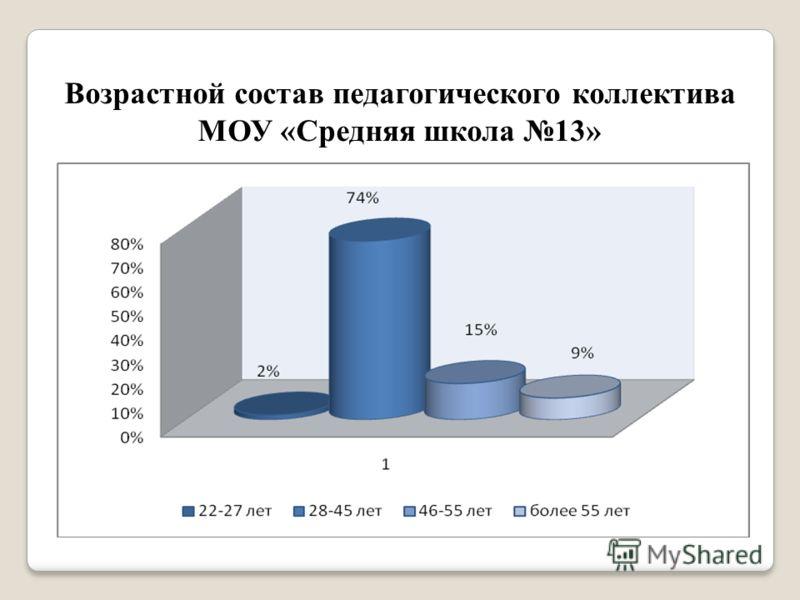 Возрастной состав педагогического коллектива МОУ «Средняя школа 13»