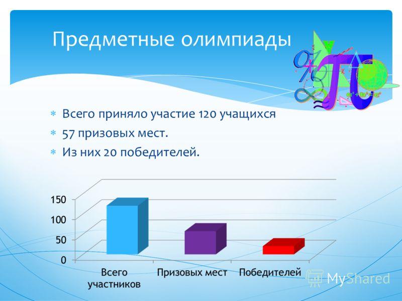 Всего приняло участие 120 учащихся 57 призовых мест. Из них 20 победителей. Предметные олимпиады