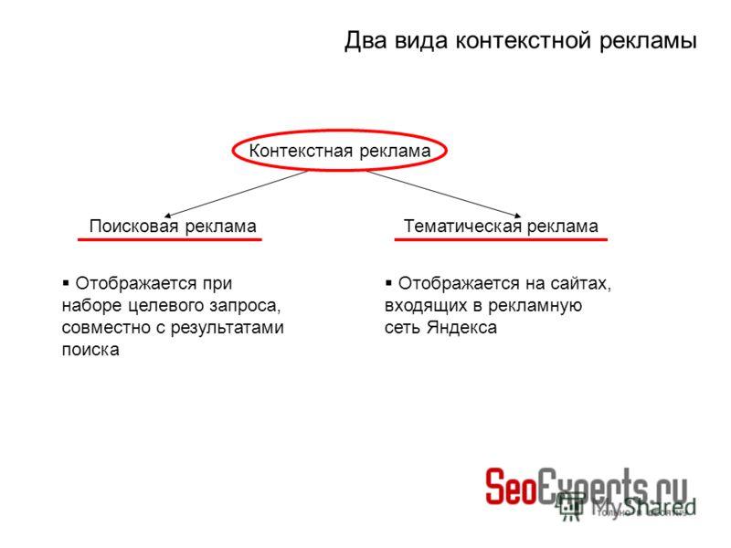 Два вида контекстной рекламы Контекстная реклама Поисковая рекламаТематическая реклама Отображается при наборе целевого запроса, совместно с результатами поиска Отображается на сайтах, входящих в рекламную сеть Яндекса