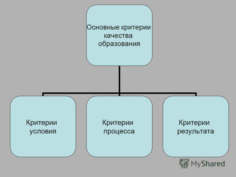 Основные критерии качества образования Критерии условия Критерии процесса Критерии результата