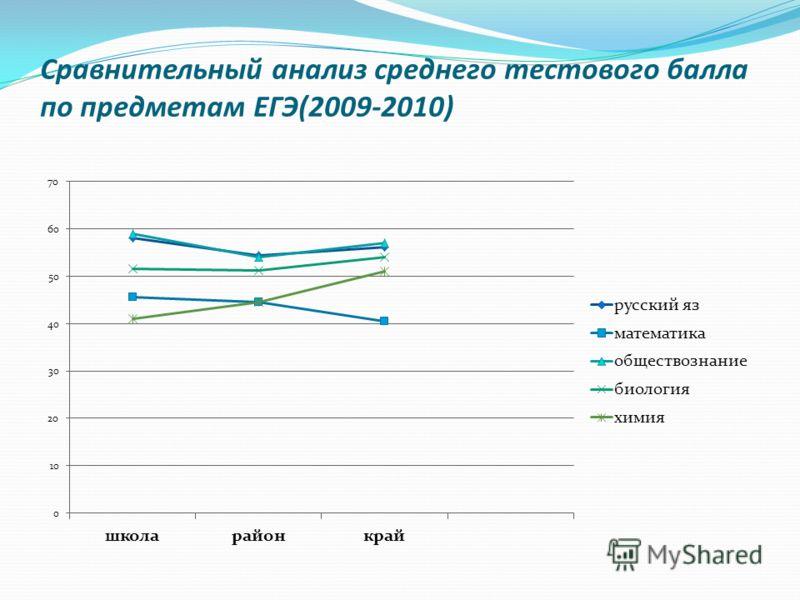 Сравнительный анализ среднего тестового балла по предметам ЕГЭ(2009-2010)