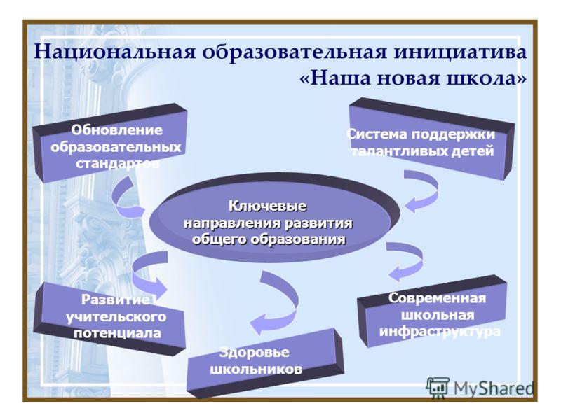 Ключевые направления развития общего образования Обновление образовательных стандартов Обновление образовательных стандартов Развитие учительского потенциала Система поддержки талантливых детей Современная школьная инфраструктура Здоровье школьников