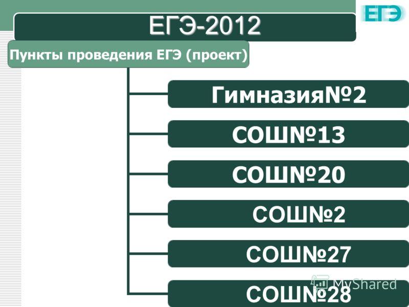 LOGO ЕГЭ-2012 Пункты проведения ЕГЭ (проект) Гимназия2 СОШ13 СОШ20 СОШ2 СОШ27 СОШ28