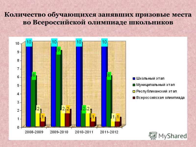 Количество обучающихся занявших призовые места во Всероссийской олимпиаде школьников