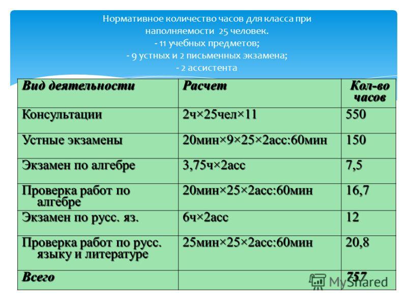 Нормативное количество часов для класса при наполняемости 25 человек. - 11 учебных предметов; - 9 устных и 2 письменных экзамена; - 2 ассистента Вид деятельности Расчет Кол-во часов Консультации2ч×25чел×11550 Устные экзамены 20мин×9×25×2асс:60мин150