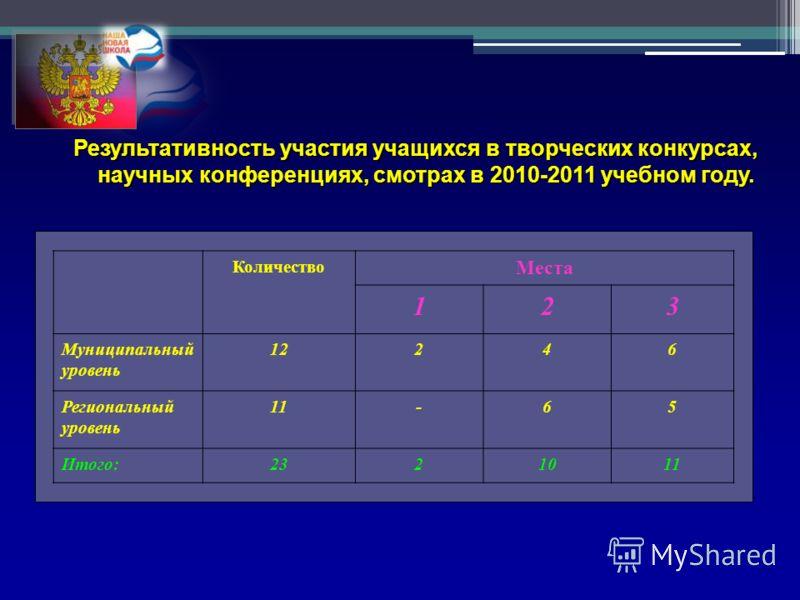Результативность участия учащихся в творческих конкурсах, научных конференциях, смотрах в 2010-2011 учебном году. Количество Места 123 Муниципальный уровень 12246 Региональный уровень 11-65 Итого:2321011