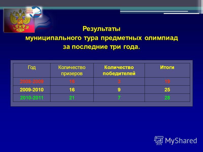 Результаты муниципального тура предметных олимпиад за последние три года. ГодКоличество призеров Количество победителей Итоги 2008-200916319 2009-201016925 2010-201121728