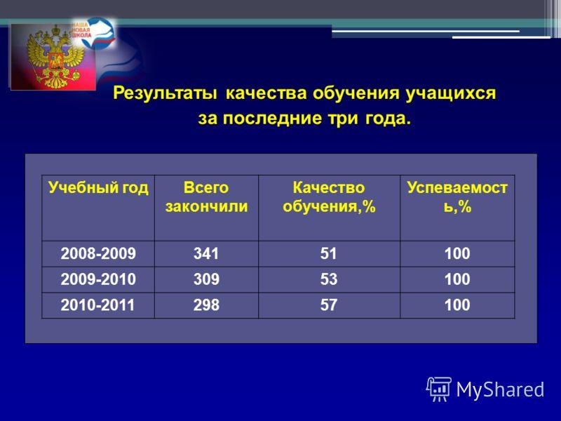 Результаты качества обучения учащихся за последние три года. Учебный годВсего закончили Качество обучения,% Успеваемост ь,% 2008-200934151100 2009-201030953100 2010-201129857100