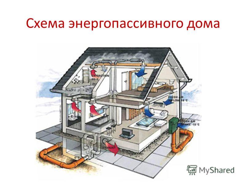Схема энергопассивного дома