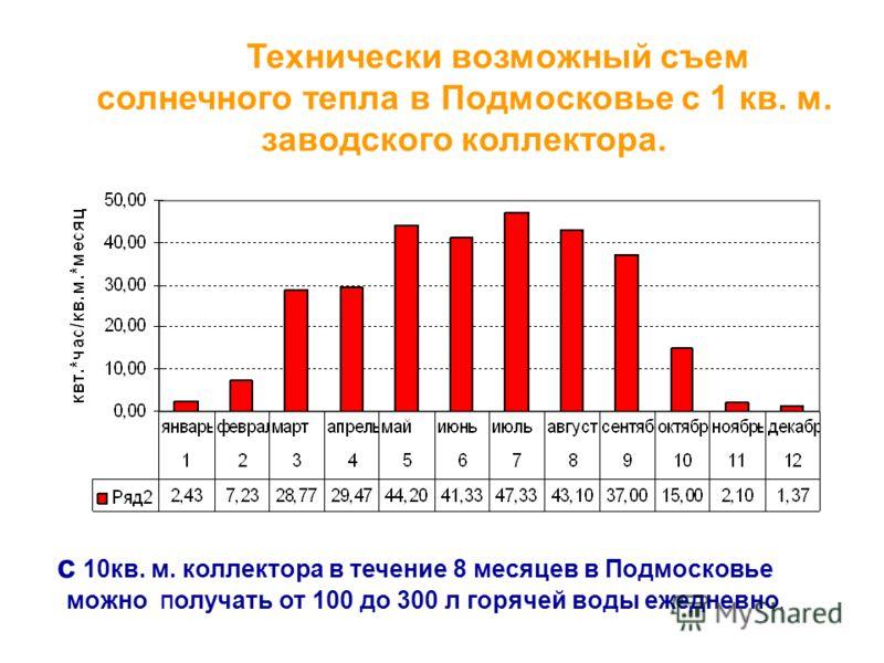 с 10кв. м. коллектора в течение 8 месяцев в Подмосковье можно П олучать от 100 до 300 л горячей воды ежедневно. Технически возможный съем солнечного тепла в Подмосковье с 1 кв. м. заводского коллектора.
