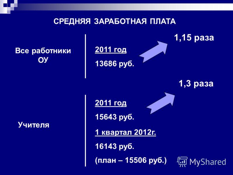 СРЕДНЯЯ ЗАРАБОТНАЯ ПЛАТА Все работники ОУ 2011 год 13686 руб. 1,15 раза Учителя 2011 год 15643 руб. 1,3 раза 1 квартал 2012г. 16143 руб. (план – 15506 руб.)