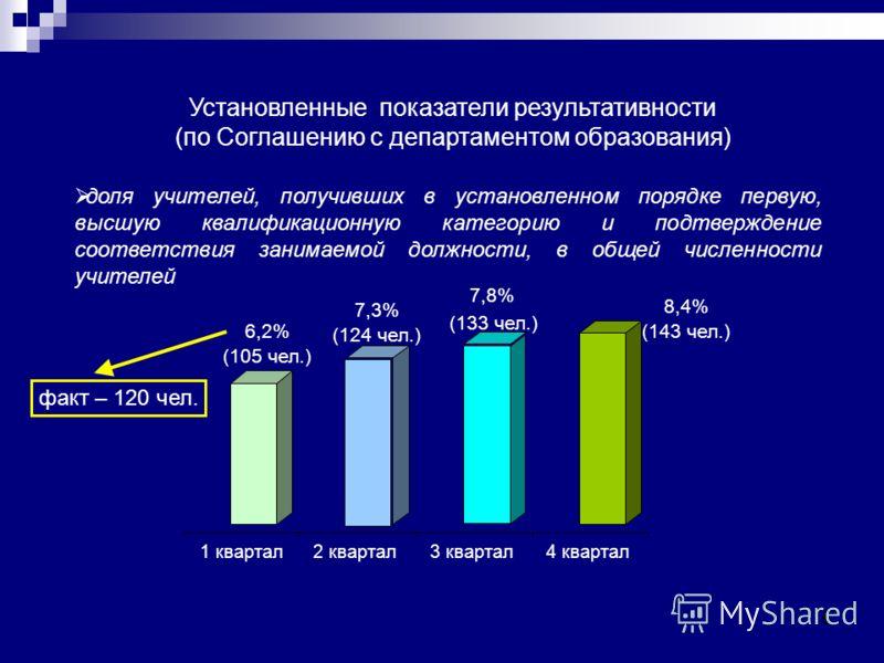 5 Установленные показатели результативности (по Соглашению с департаментом образования) доля учителей, получивших в установленном порядке первую, высшую квалификационную категорию и подтверждение соответствия занимаемой должности, в общей численности
