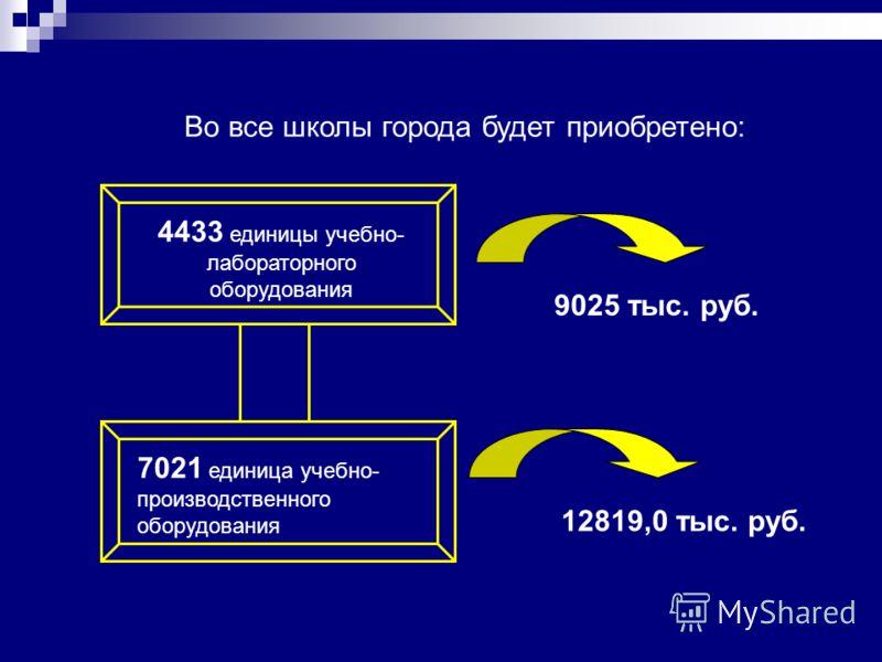 7021 единица учебно- производственного оборудования Во все школы города будет приобретено: 4433 единицы учебно- лабораторного оборудования 9025 тыс. руб. 12819,0 тыс. руб.