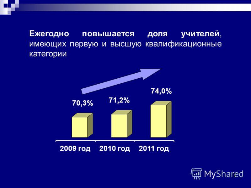 9 Ежегодно повышается доля учителей, имеющих первую и высшую квалификационные категории 70,3% 71,2% 74,0% 2009 год2010 год2011 год