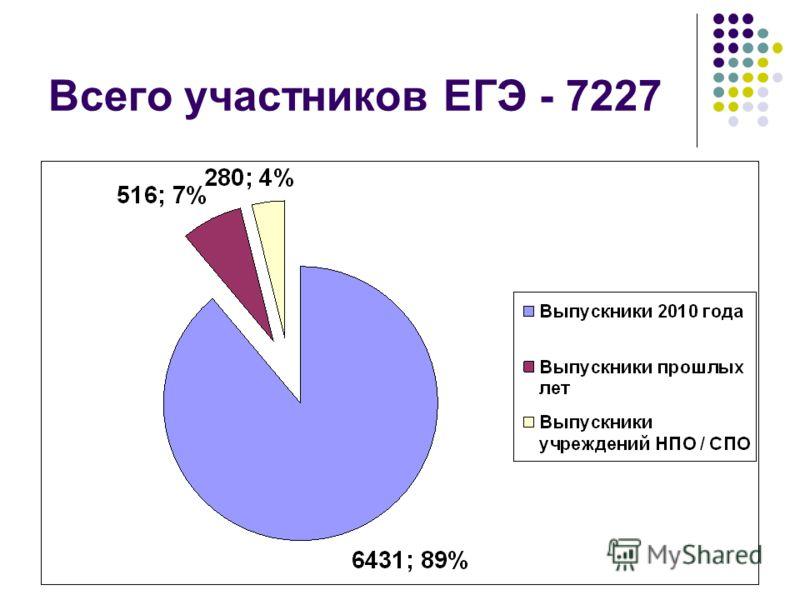 Всего участников ЕГЭ - 7227