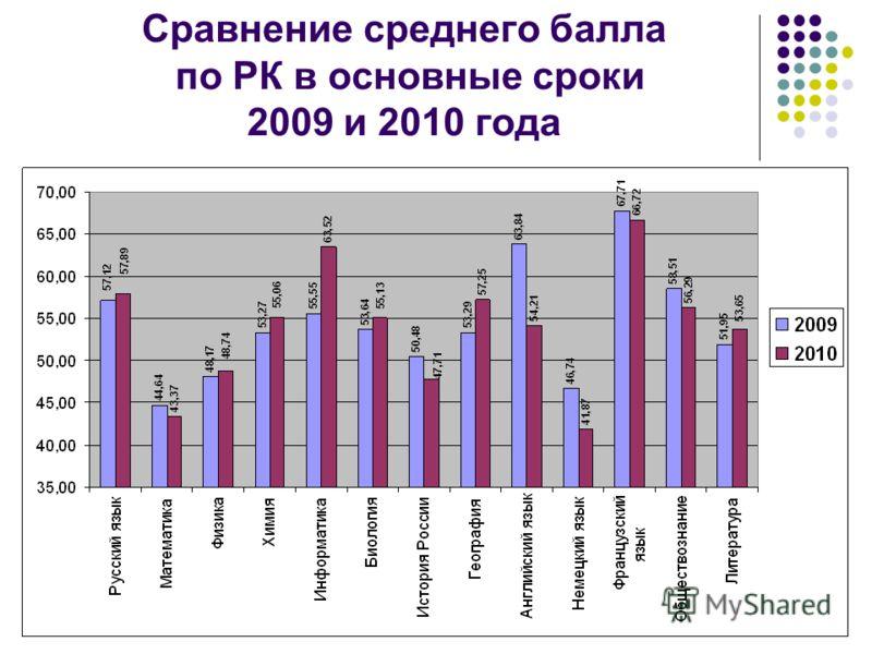 Сравнение среднего балла по РК в основные сроки 2009 и 2010 года
