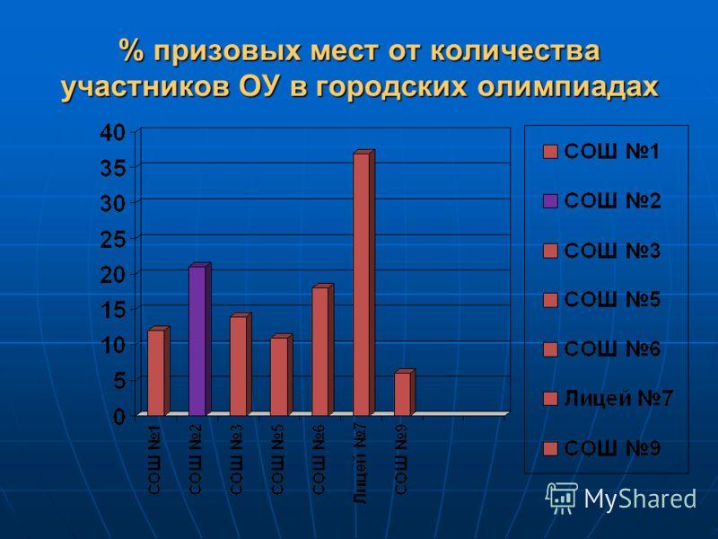 % призовых мест от количества участников ОУ в городских олимпиадах