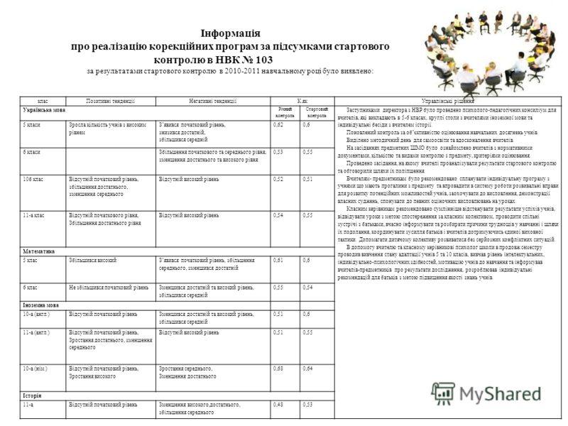 класПозитивні тенденціїНегативні тенденціїК.якУправлінські рішення Українська мова Річний контроль Стартовий контроль Заступниками директора з НВР було проведено психолого-педагогічних консиліум для вчителів, які викладають в 5-6 класах, круглі столи