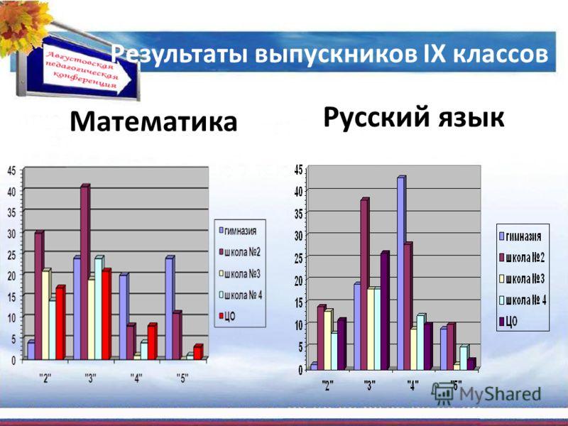 Результаты выпускников ΙΧ классов Математика Русский язык