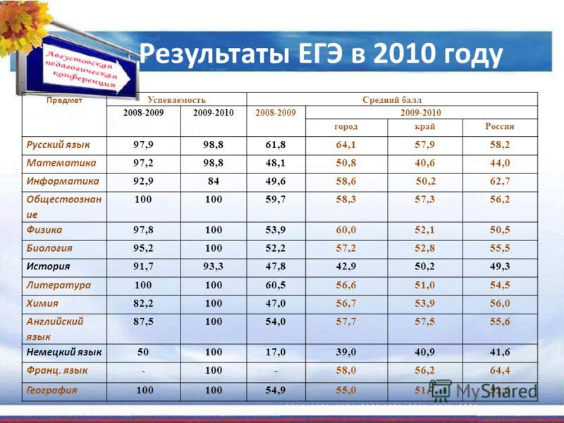 Результаты ЕГЭ в 2010 году Предмет УспеваемостьСредний балл 2008-20092009-2010 2008-2009 2009-2010 городкрайРоссия Русский язык 97,998,861,864,157,958,2 Математика 97,298,848,150,840,644,0 Информатика 92,98449,658,6 50,262,7 Обществознан ие 100 59,75
