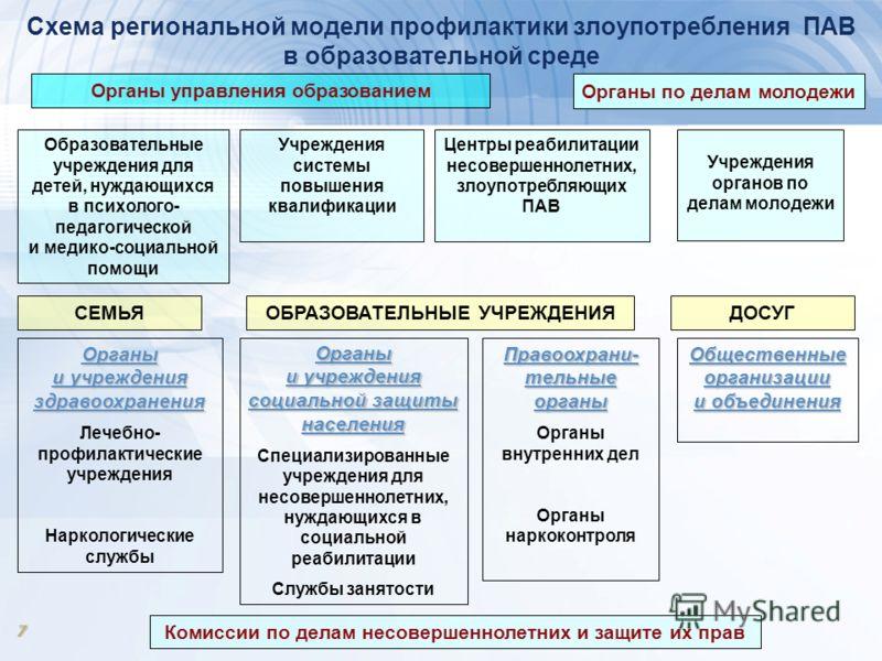7 Схема региональной модели