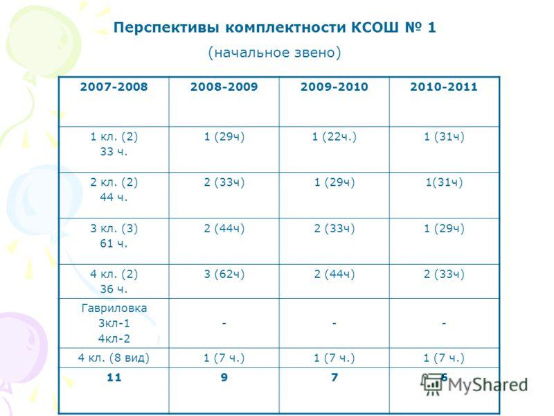 Перспективы комплектности КСОШ 1 (начальное звено) 2007-20082008-20092009-20102010-2011 1 кл. (2) 33 ч. 1 (29ч)1 (22ч.)1 (31ч) 2 кл. (2) 44 ч. 2 (33ч)1 (29ч)1(31ч) 3 кл. (3) 61 ч. 2 (44ч)2 (33ч)1 (29ч) 4 кл. (2) 36 ч. 3 (62ч)2 (44ч)2 (33ч) Гавриловка