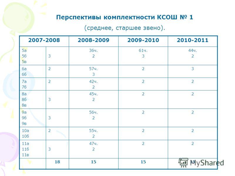Перспективы комплектности КСОШ 1 (среднее, старшее звено). 2007-20082008-20092009-20102010-2011 5а 5б 5в 3 36ч. 2 61ч. 3 44ч. 2 6а 6б 257ч. 3 23 7а 7б 242ч. 2 22 8а 8б 8в 3 45ч. 2 22 9а 9б 9в 3 56ч. 2 22 10а 10б 255ч. 2 22 11а 11б 11в 3 47ч. 2 22 181