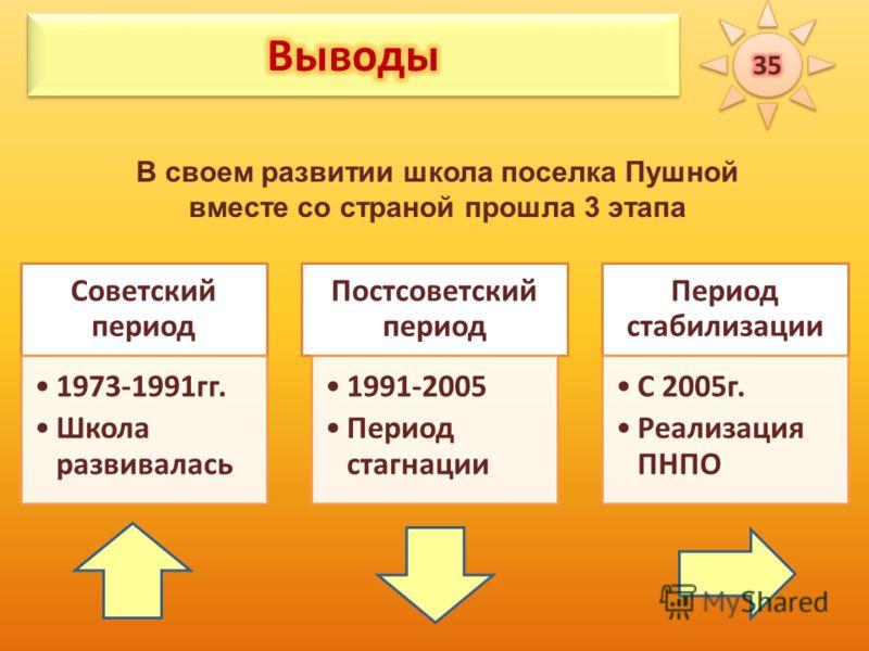 Советский период 1973-1991гг. Школа развивалась Постсоветский период 1991-2005 Период стагнации Период стабилизации С 2005г. Реализация ПНПО В своем развитии школа поселка Пушной вместе со страной прошла 3 этапа