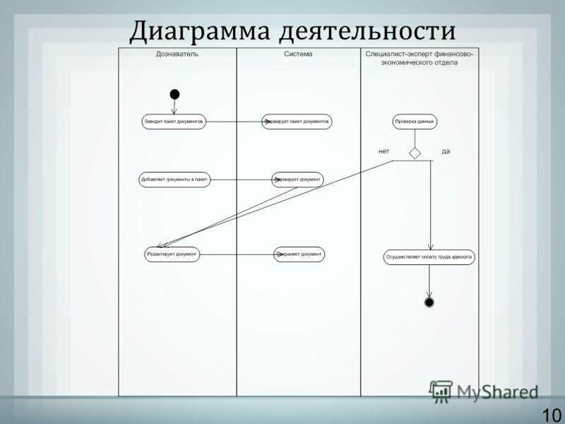 10 Диаграмма деятельности