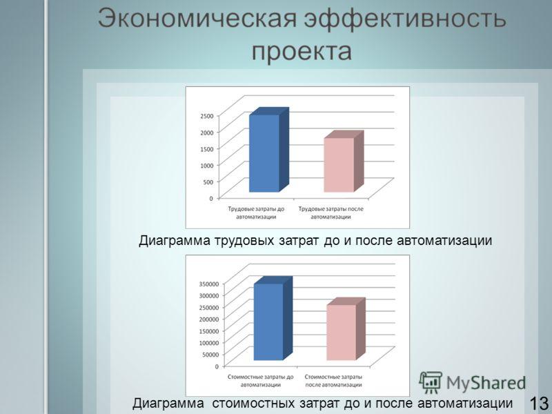Диаграмма трудовых затрат до и после автоматизации Диаграмма стоимостных затрат до и после автоматизации 13