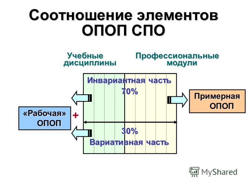 Соотношение элементов ОПОП СПО Учебные дисциплины Профессиональные модули 30% Вариативная часть Инвариантная часть 70% Примерная ОПОП «Рабочая» ОПОП +