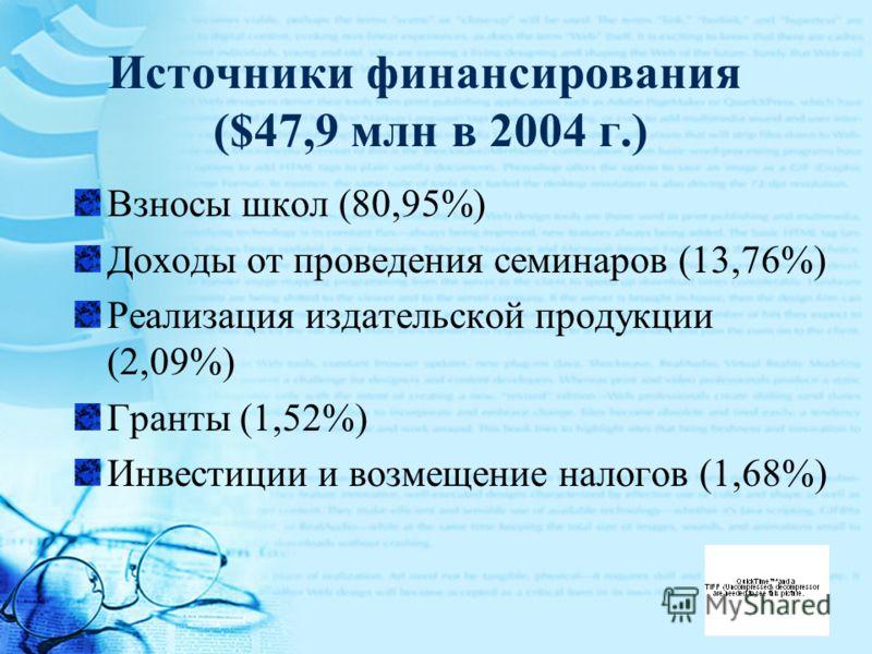 Источники финансирования ($47,9 млн в 2004 г.) Взносы школ (80,95%) Доходы от проведения семинаров (13,76%) Реализация издательской продукции (2,09%) Гранты (1,52%) Инвестиции и возмещение налогов (1,68%)