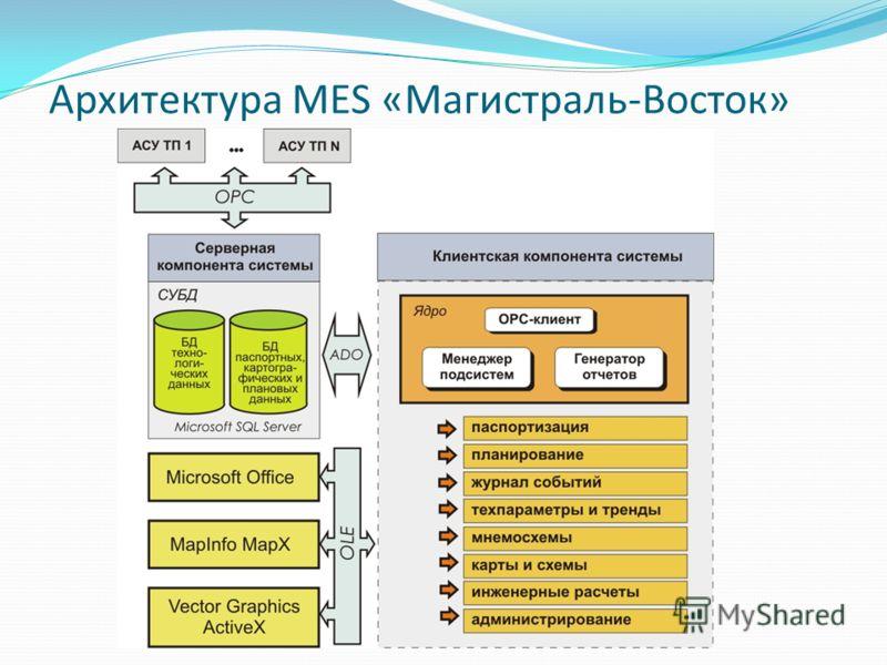 Архитектура MES «Магистраль-Восток»