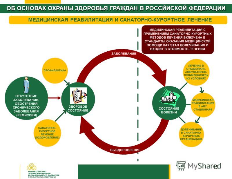 16 ОБ ОСНОВАХ ОХРАНЫ ЗДОРОВЬЯ ГРАЖДАН В РОССЙИСКОЙ ФЕДЕРАЦИИ МЕДИЦИНСКАЯ РЕАБИЛИТАЦИЯ И САНАТОРНО-КУРОРТНОЕ ЛЕЧЕНИЕ