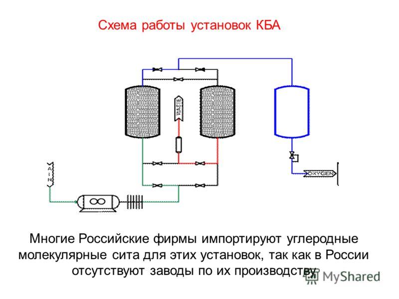 Многие Российские фирмы импортируют углеродные молекулярные сита для этих установок, так как в России отсутствуют заводы по их производству Схема работы установок КБА