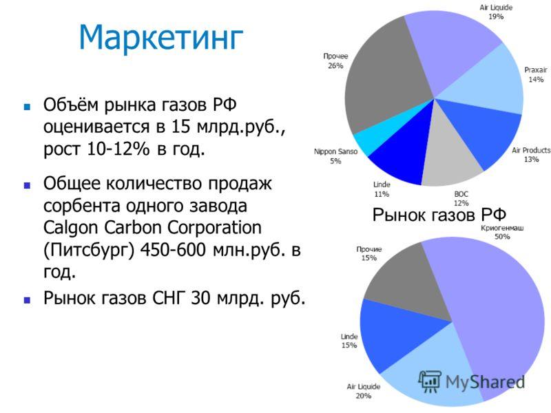 7 Маркетинг Объём рынка газов РФ оценивается в 15 млрд.руб., рост 10-12% в год. Общее количество продаж сорбента одного завода Calgon Carbon Corporation (Питсбург) 450-600 млн.руб. в год. Рынок газов СНГ 30 млрд. руб. Рынок газов РФ