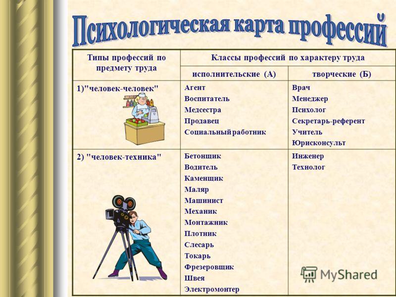 Типы профессий по предмету труда Классы профессий по характеру труда исполнительские (А)творческие (Б) 1)