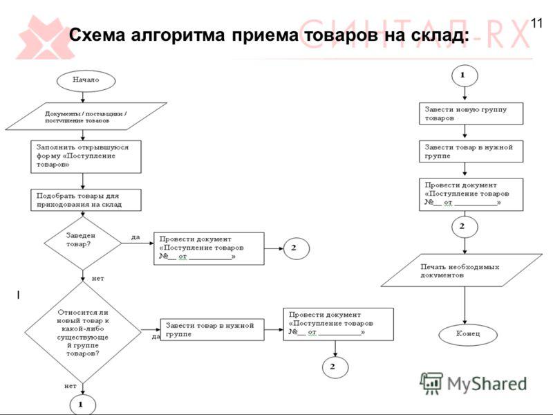 11 Схема алгоритма приема товаров на склад: