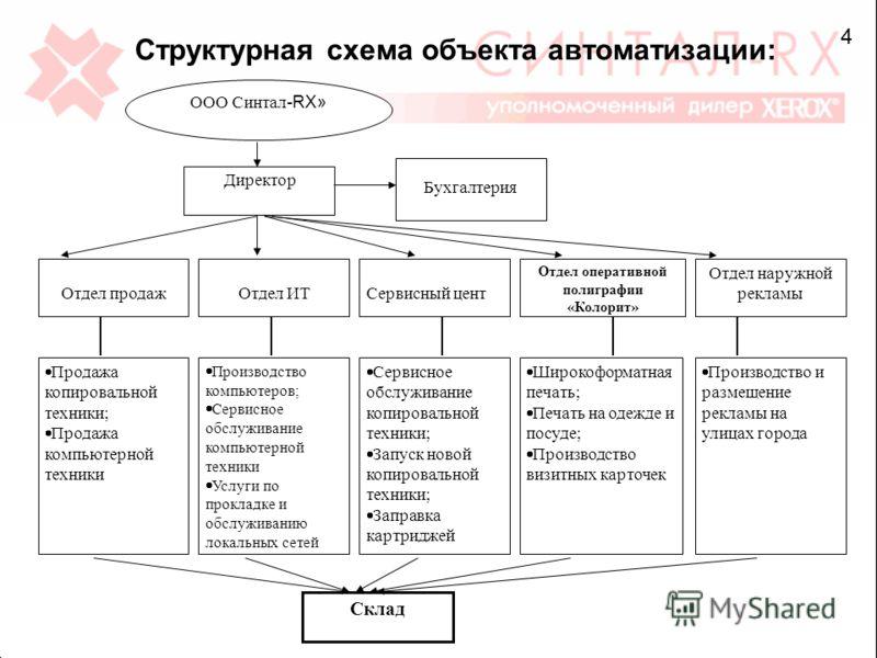 Структурная схема объекта
