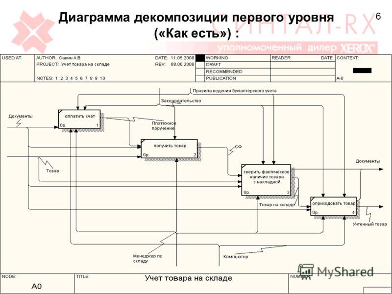 Диаграмма декомпозиции первого уровня («Как есть») : 6