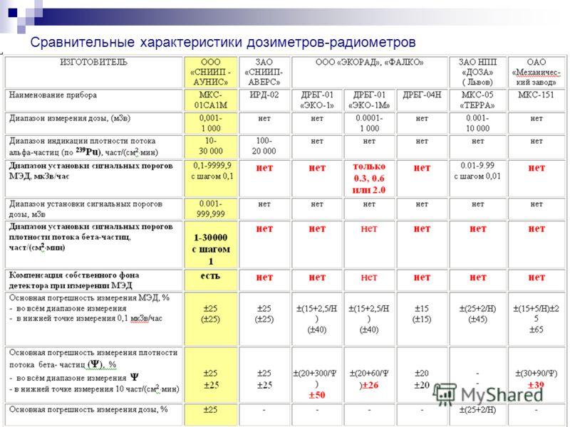Сравнительные характеристики дозиметров-радиометров