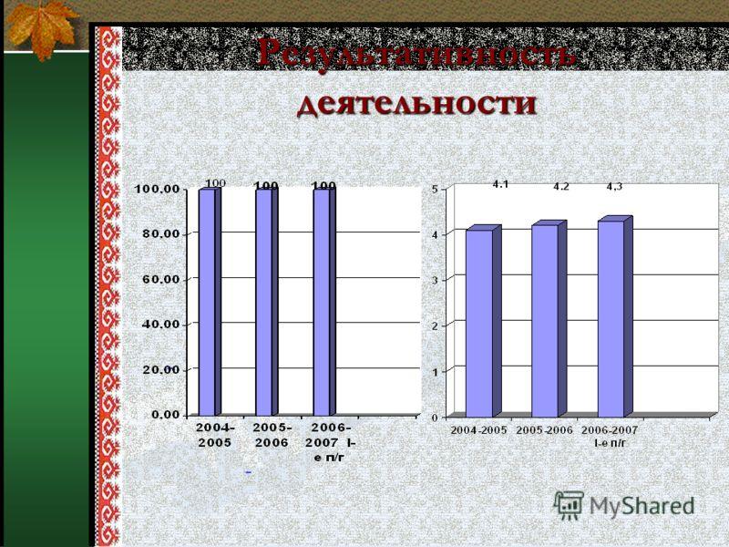 - - Результативность деятельности