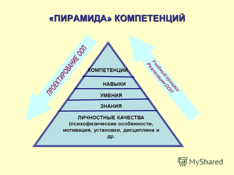 «ПИРАМИДА» КОМПЕТЕНЦИЙ КОМПЕТЕНЦИИ НАВЫКИ ЛИЧНОСТНЫЕ КАЧЕСТВА (психофизические особенности, мотивация, установки, дисциплина и др. УМЕНИЯ ЗНАНИЯ