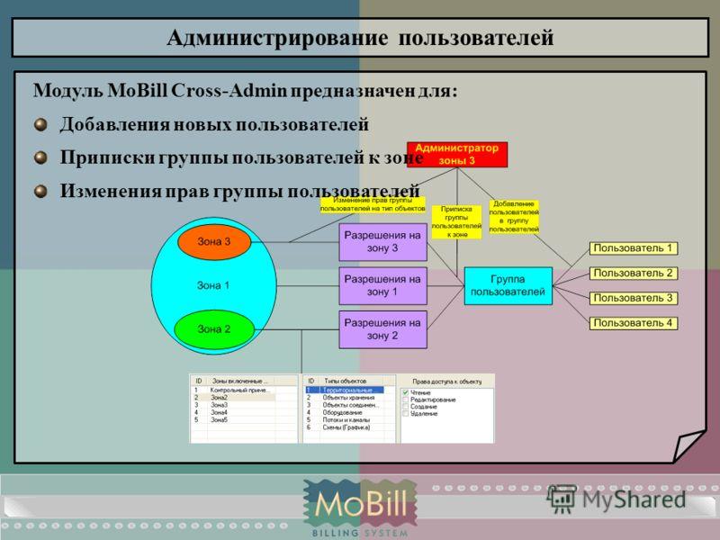 Администрирование пользователей Модуль MoBill Cross-Admin предназначен для: Добавления новых пользователей Приписки группы пользователей к зоне Изменения прав группы пользователей